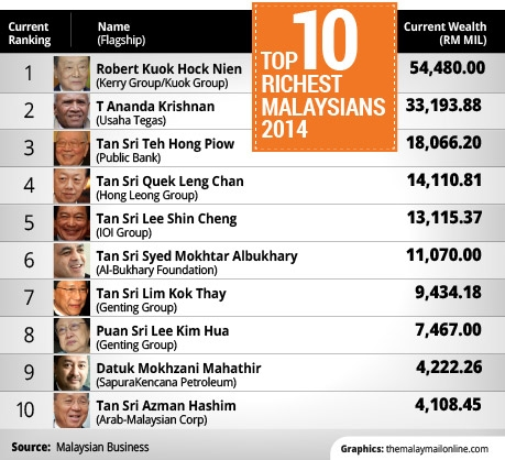top-10-richest-man-in-malaysia-2014