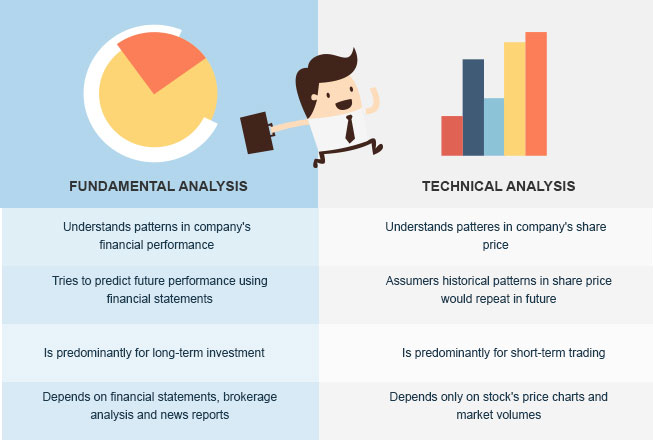 fundamental vs trend analysis